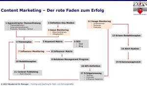 Content Marketing - 17 Schritte zum Erfolg