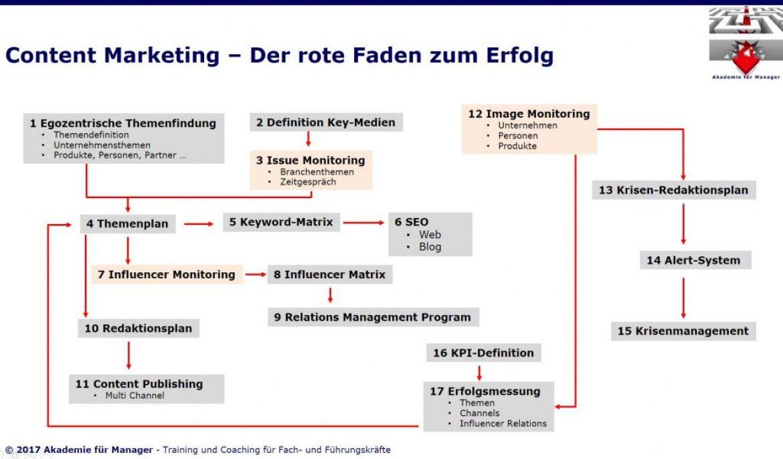 Content Marketing – Der rote Faden zum Erfolg