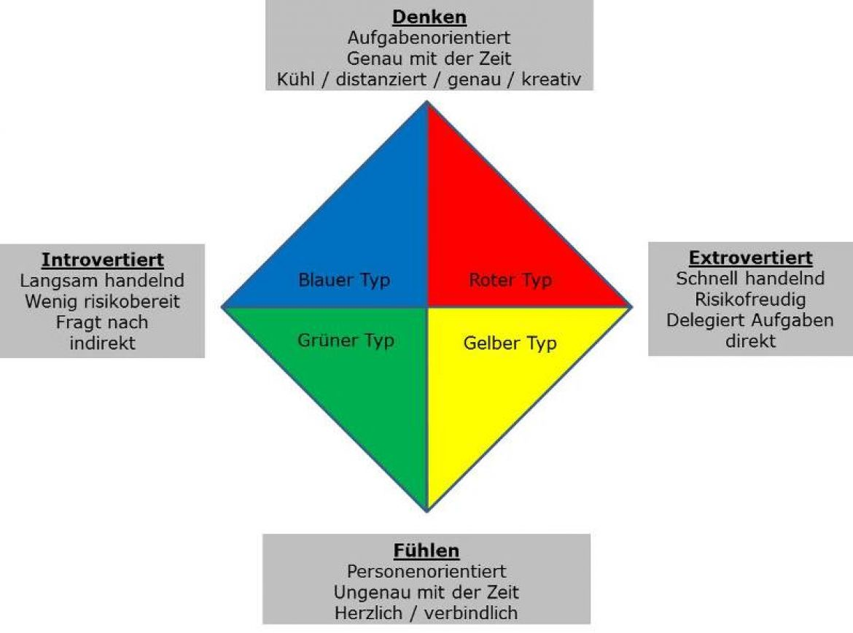 Verkaufspsychologie + FlowSelling®