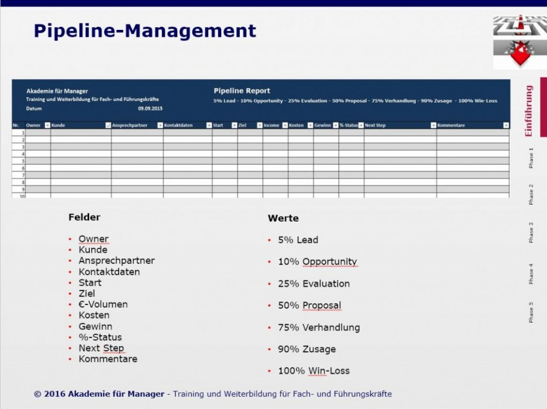 Vertriebsplanung, Steuerung und Pipeline-Management