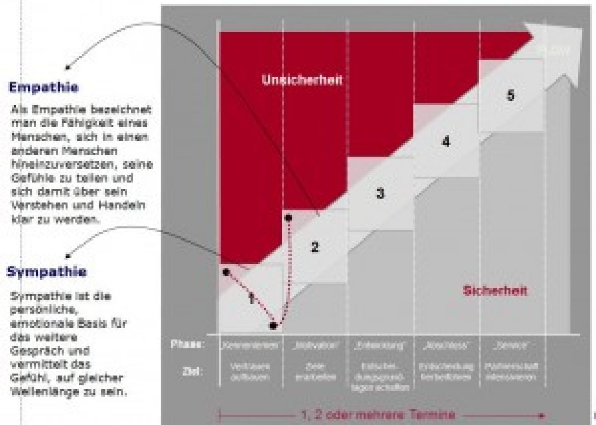 Vertriebsseminar FlowSelling – Phase 2 = Motivations-Phase